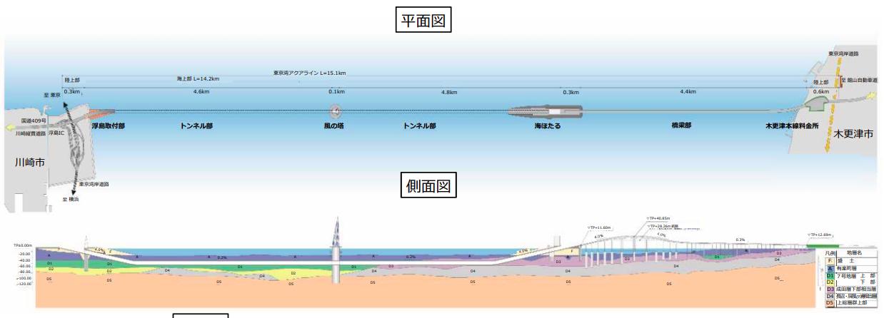 東京湾アクアライン断面図