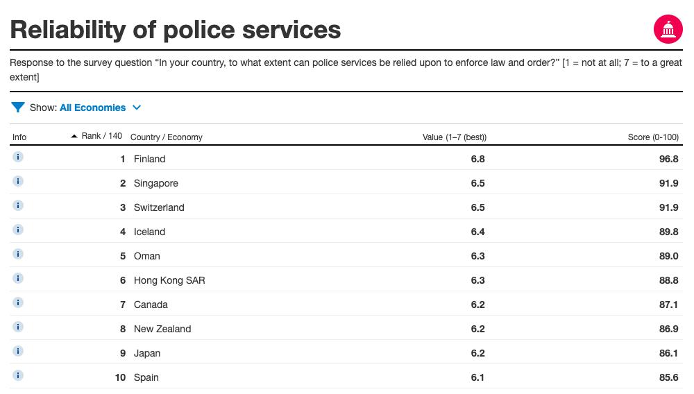 警察への信頼度